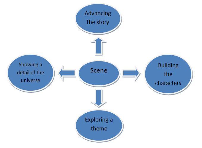 scene objectives