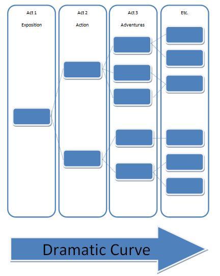 scenes diagram
